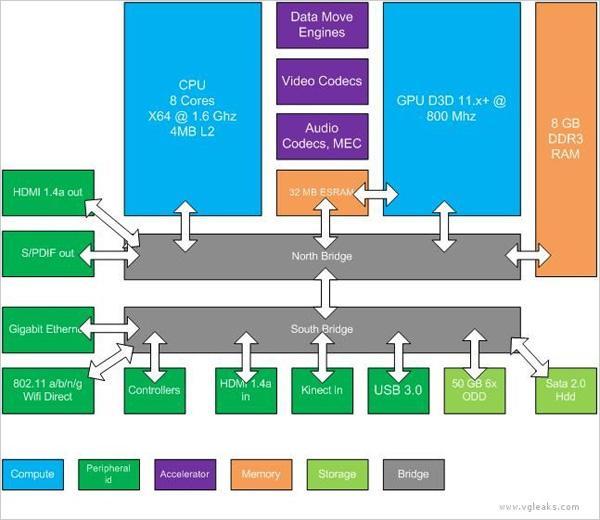 Портал VGLeaks рассказал о новом Xbox
